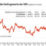 SPD Wahlergebnisse 98-